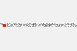 2010 General Election result in Ealing North